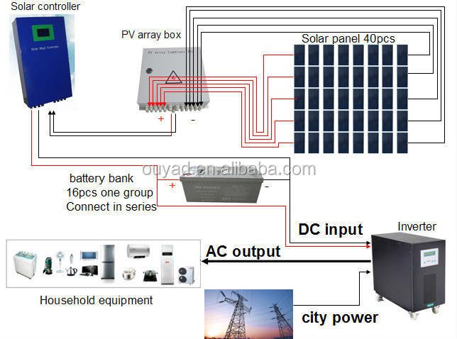 10kw 15kw 20kw Complete Solar Off Grid Home System 5kw 6kw