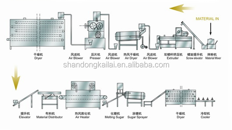 Full automatic China small breakfast cereal production line corn flakes making machine price snack food machinery equipment