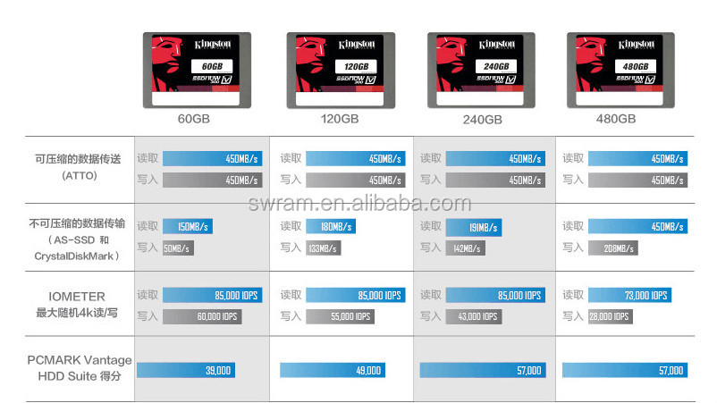 SSD bulk offer SATAIII SV300 SSD 60GB 120GB 240GB 480GB