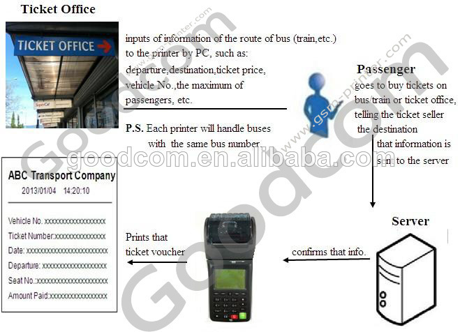 Widely Used Mobile Payment in Kenya Africa Portable Thermal SMS Receipt Printer
