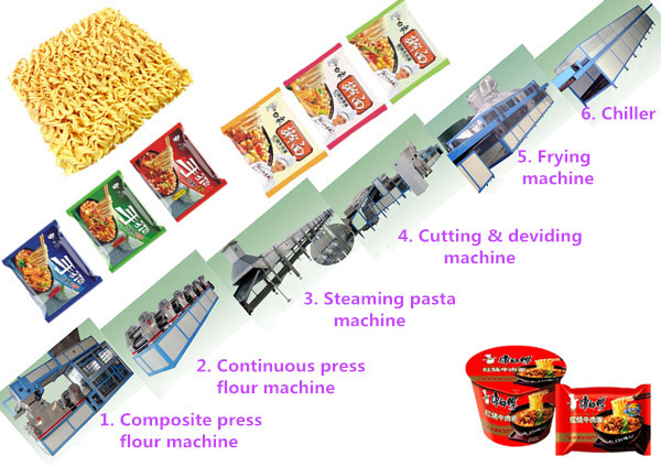 Cooked wheaten food instant noodle production line