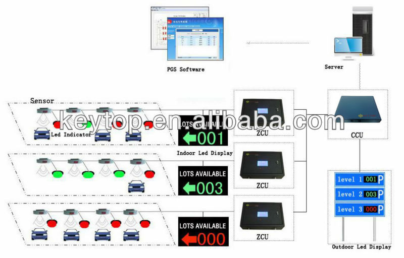 smart parking guidance system with ultrasonic detector and parking space indicator made in China