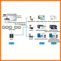 Profession teaching solution Computer classroom management software