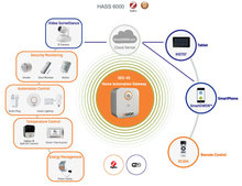 ZigBee smart home automation kits/controller/system with smart phone remote control