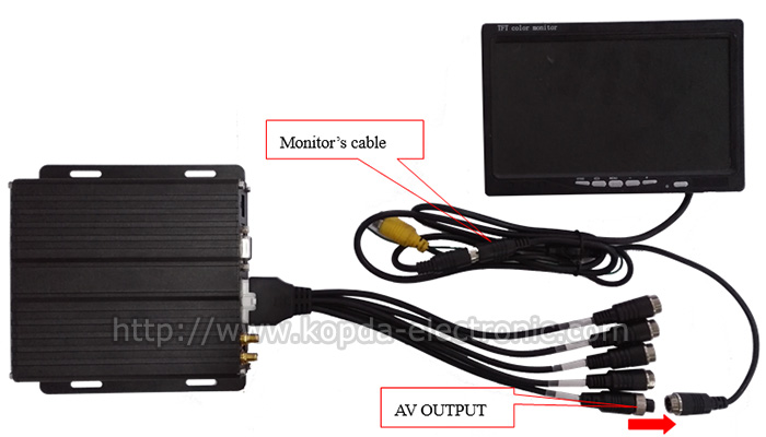 4channal dvr gps 3g bus dvr with SD recording for remote access