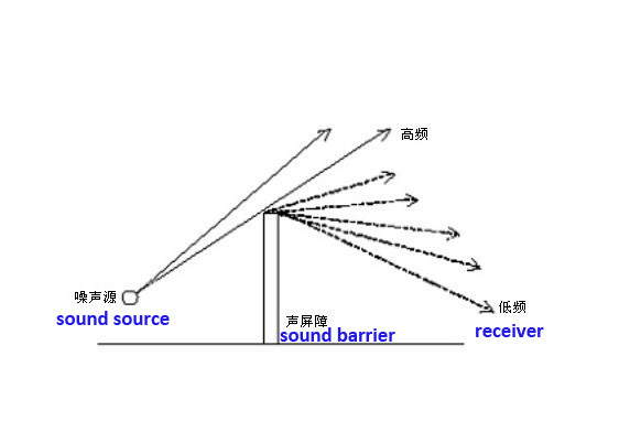 Sound Barrier Manufacturer China Supplier