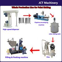 JCT urethane resin paint production line and making machines