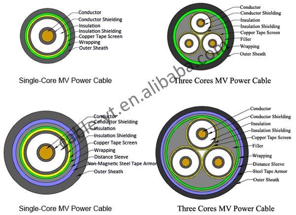 Power Cable Single Core : Medium voltage kv xlpe power cable with single core