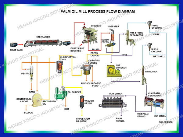 Crude Palm Oil Refinery Bleaching Equipment From Chinapalm Oil