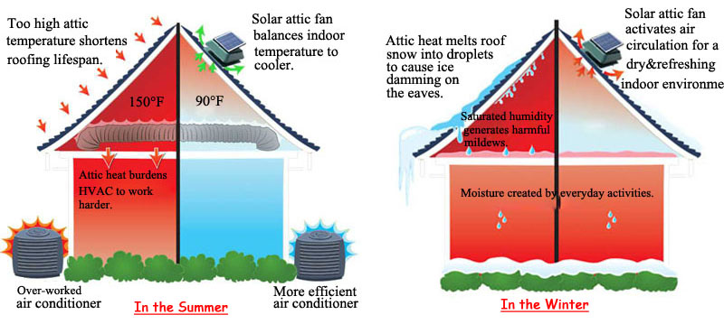 Wholesale auto ventilation fan solar powered roof fan for for Attic air circulation