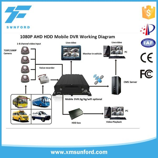 1080P 4 channel Mobile DVR car recorder with GPS 3G WIFI support 2TB + 128GB storage