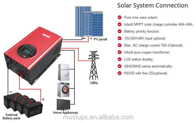 off grid single phase 1kw 3kw 6kw panel solar inverter with MPPT solar charge controller