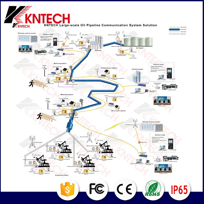 Large scale oil pipeline communication system solution.jpg