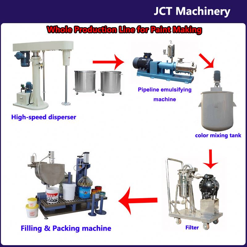 JCT paint mixer in tools production line and making machines