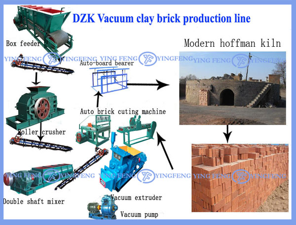 New technology brick machine! Yingfeng DZK28 clay brick making equipment
