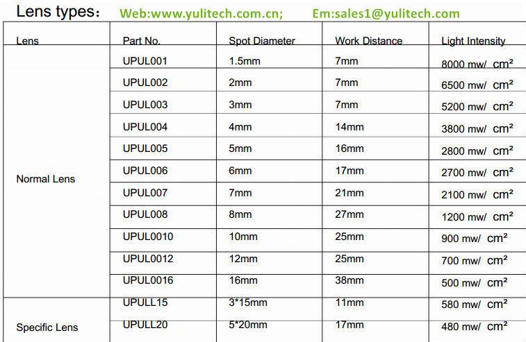 Long Lifespan 365 Nm Pocket Size Ultraviolet/uv Led Flashlight/pen ...