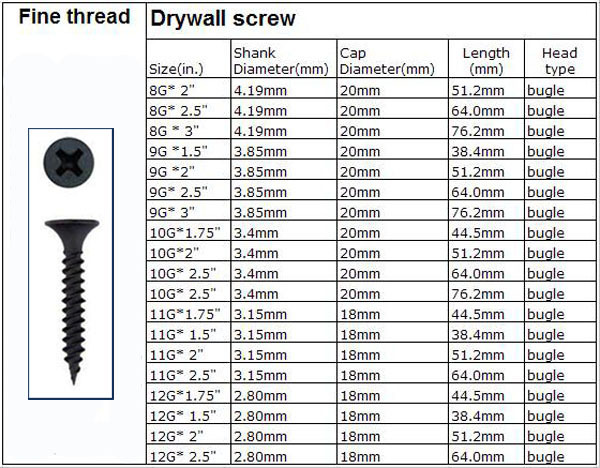 Gypsum board drywall screw/truss head self-tapping screw