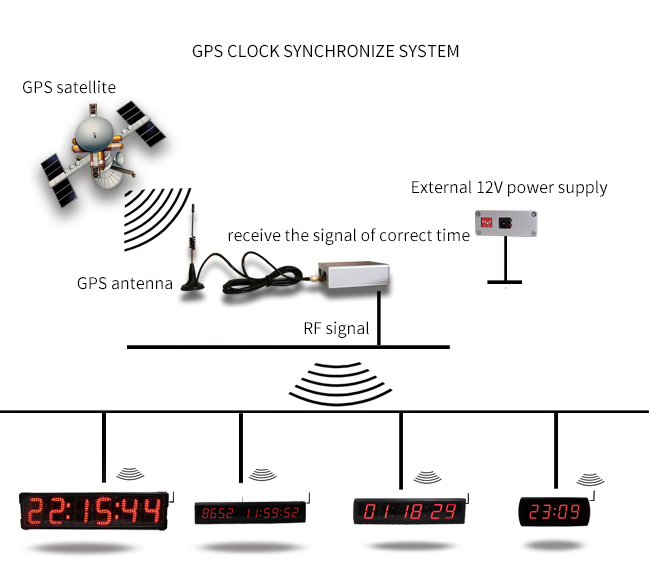 "[GANXIN]4"" Customized Multifunction wall clock gps"