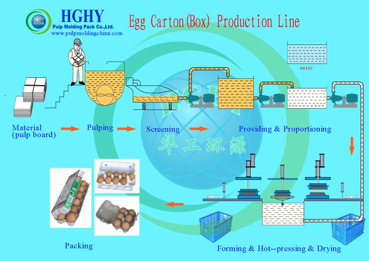 egg box Pr