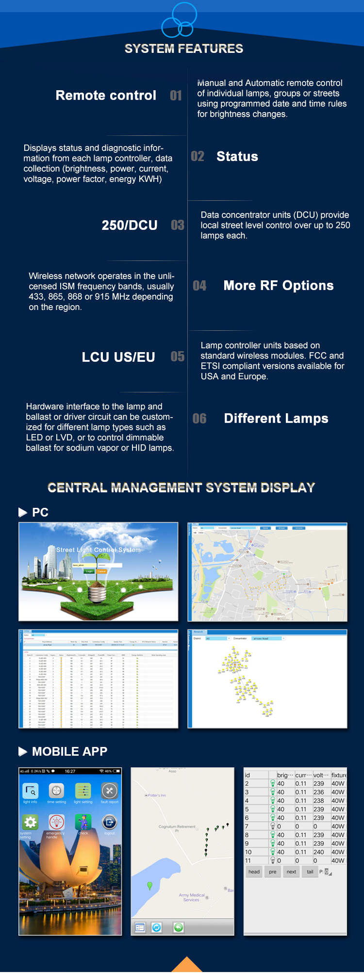 Ip iot lora protocol internet controlled lights smart lighting control system