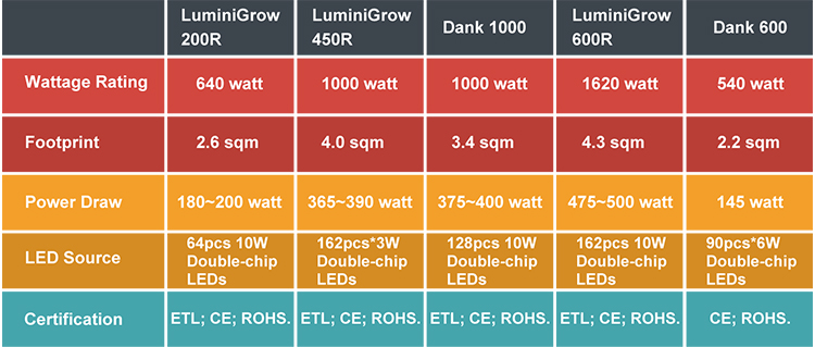 120w full spectrum 3w double chip led panel led grow light 2018 with pcb star