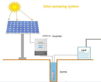 HOT PV support three phase solar water pump inverter 750W