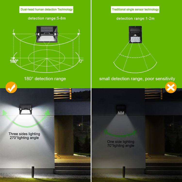 solar energy lamp Induction Super Bright Solar Wall lamp.Outdoor Lighting Such as Road Lighting, Tent, Garden, Courtyard, Park