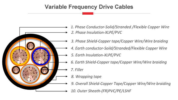 1kv 3 상 core 3 earth core VFD cable 변수 주파수 drive cable