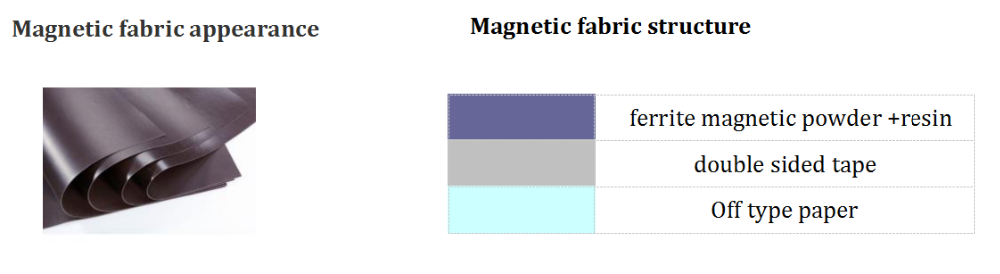 Magnetic fabric.png