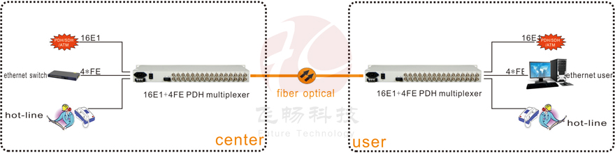 16e1 (G 703) and  Ethernet (rj 45) to fiber optical converter