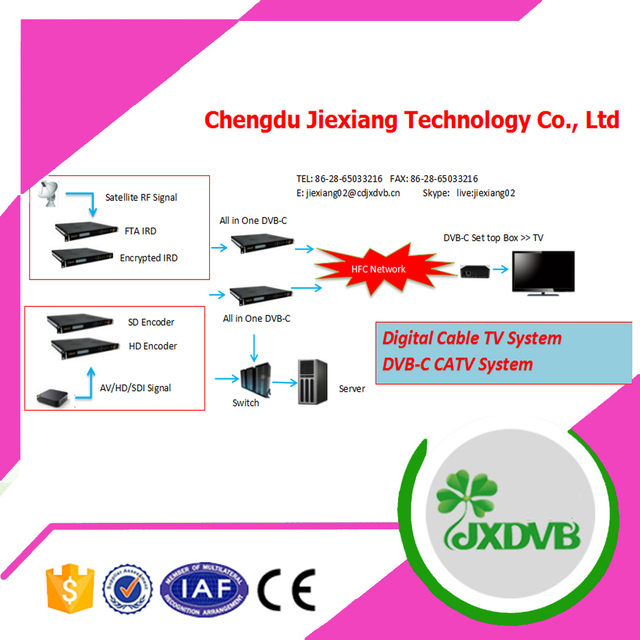 Hotel Digital DVB C Cable TV System Solution