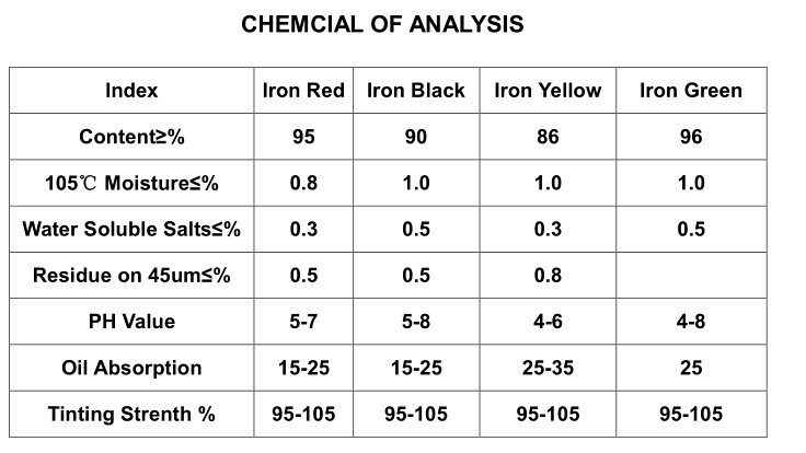 Iron Oxide Pigments for color concrete tile