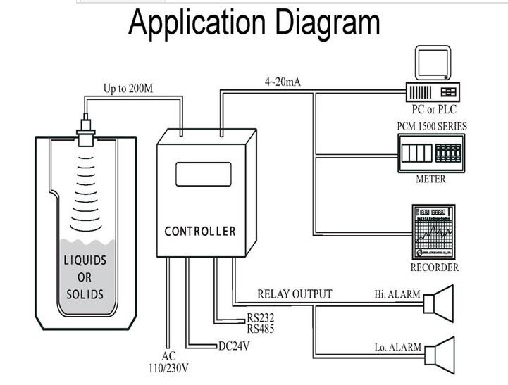 high accuracy digital level meter water flow meter