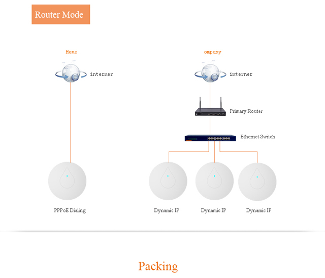 300Mbps Thinnest Water Drop design high power poe ceiling ap wall mounted ap for hotel & enterprise COMFAST CF-E335N