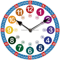 Tempting Lowest Price Kids Clock Pictures