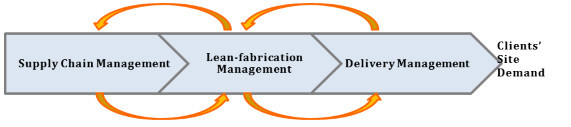 One-stop Lean Fabrication Solution