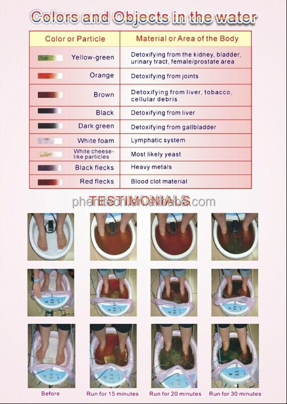Ionic Cleanse Detox Foot Spa / Body Detox Foot Bath