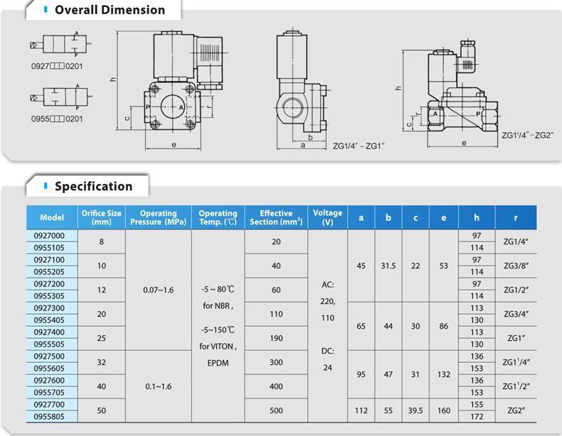 High Pressure Normally Open Solenoid Valve 0955205 Buy