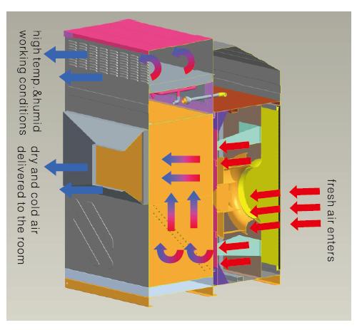 Evaporative Cooler Efficiency Chart : Inter cross dew point indirect evaporative air cooler wet