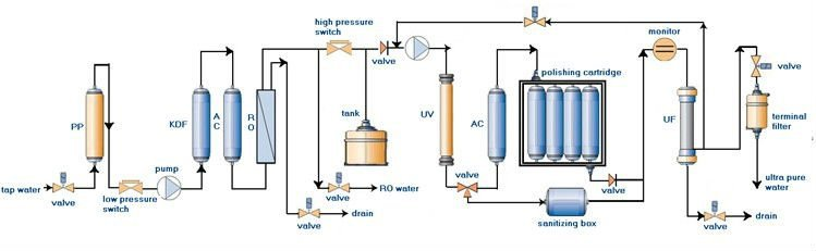 Molecular Laboratory Rain Soft Ultra Pure Water System