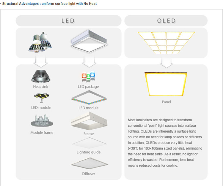 Hot sale LED light panel new product the flexible OLED light panel