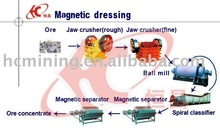 Magnetite Mineral Processing/ Iron ore beneficiation concentrate processing
