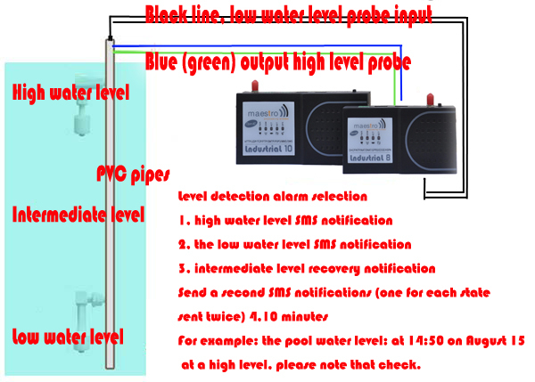Water level control system RTU support TCP/ip protocol OPEN AT GSM modem