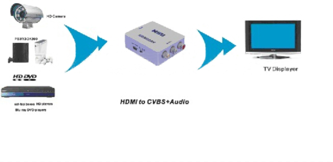 HDMI2AV Mini HDMI to AV Converter, HDMI Video Audio Converter Adapter Box to AV CVBS RCA NTSC PAL Output up to 1080P