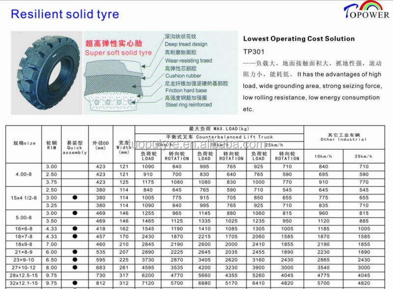 Solid tire 28x12.5-15 truck tire forklift tire