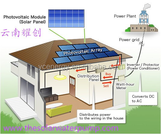 home solar system for house use