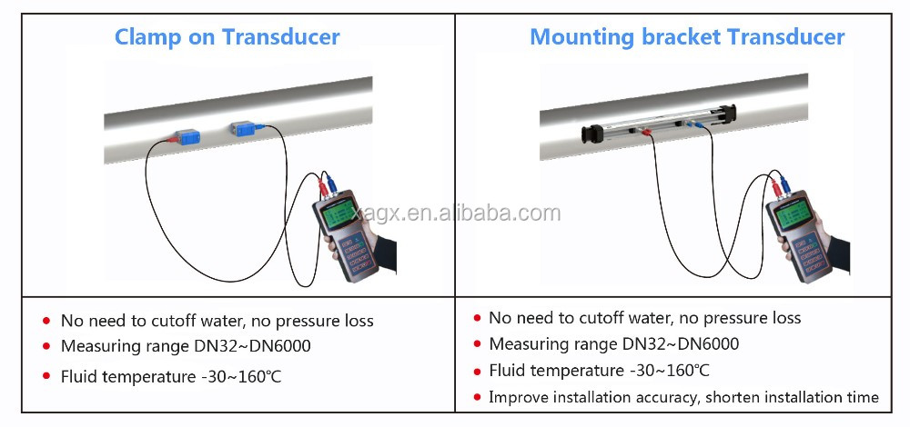 Low cost handheld ultrasonic water flow meter china