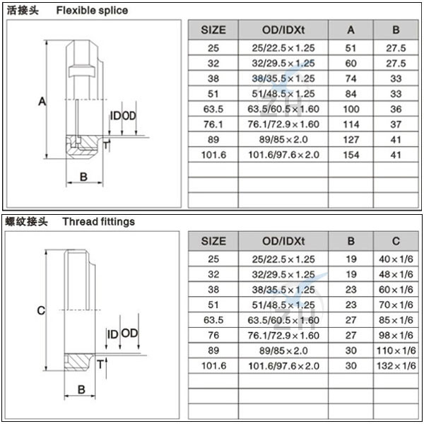 Male female threaded union pipe fittings special