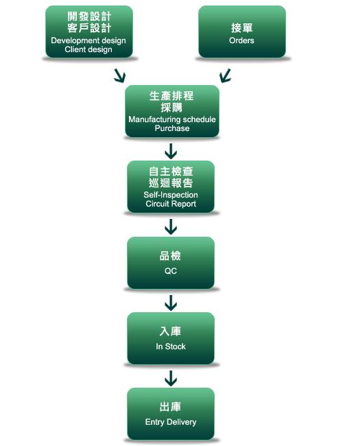 品管圈十大步骤流程图