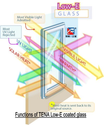 TENA 6mm Low-E (Low Emissivity) coated glass